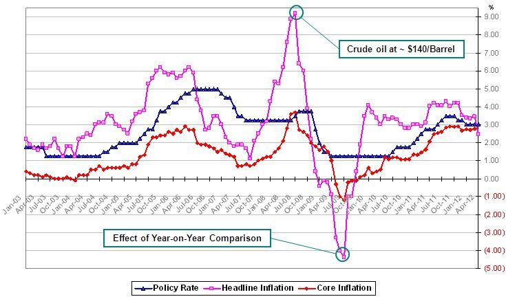 Economic Talk – อัตราดอกเบี้ยนโยบาย และความสำคัญต่อเศรษฐกิจ & การลงทุน