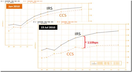 InvestmentTalk – การใช้ธุรกรรม Cross Currency Swap เพื่อเปลี่ยน Liability exposure (ดอกเบี้ยเงินกู้) จากดอกเบี้ย THB ไปเป็น USD