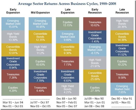 InvestmentTalk – Sector Rotation