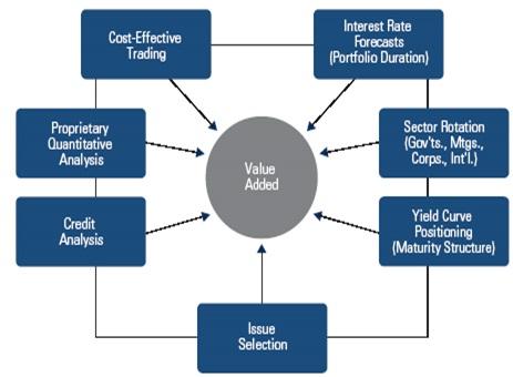 FundTalk – PIMCO's Total Return Approach