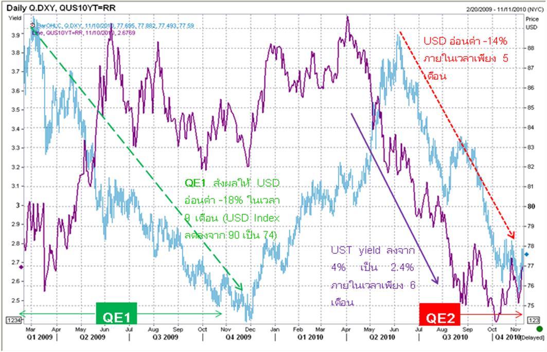 EconomicTalk – QE2 กับการ Export Inflation ไปทั่วโลก