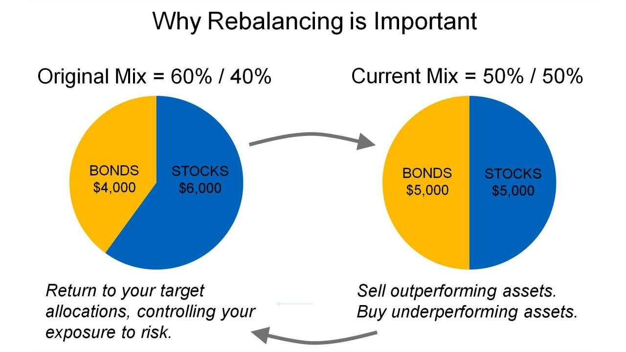"FundTalk – กองทุน Balanced Fund กับเทคนิค ""ซื้อถูก ขายแพง"""