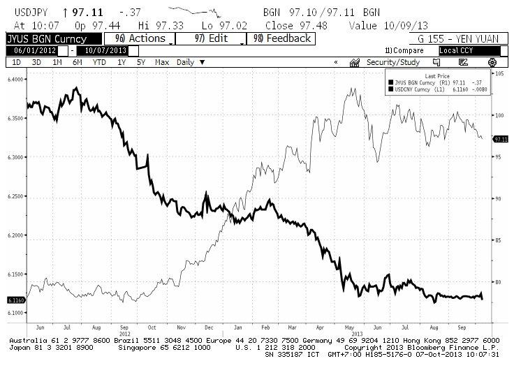 """InvestmentTalk – เคล็ด (ไม่)ลับ การลงทุนในภาวะ """"หยวนแข็ง เยนอ่อน"""""""