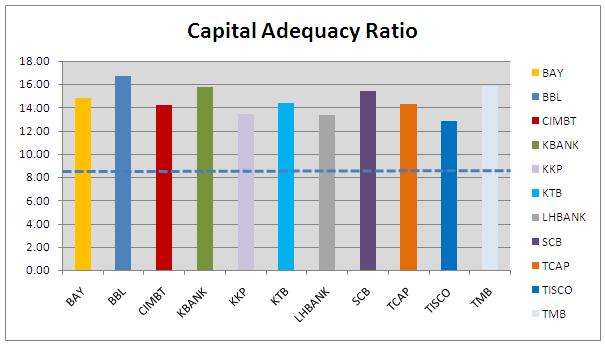EconomicTalk – ทำความรู้จักกับ Capital Ratio ของธนาคาร